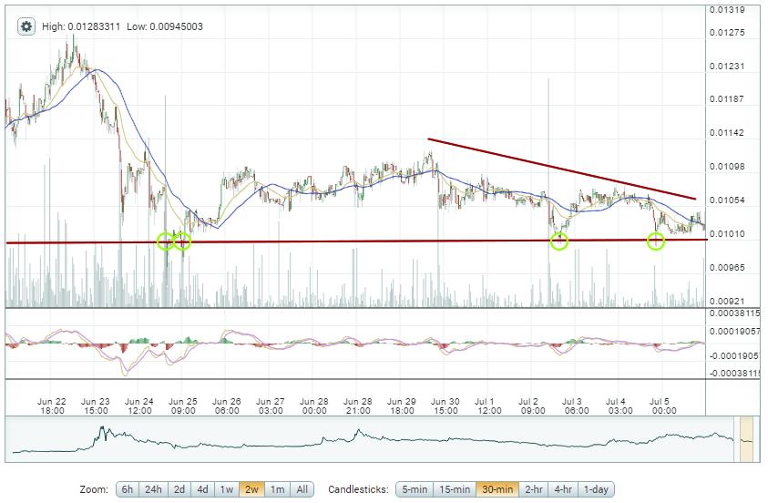 DASH vs. Bitcoin – Altcoin Trading - DASH Chart