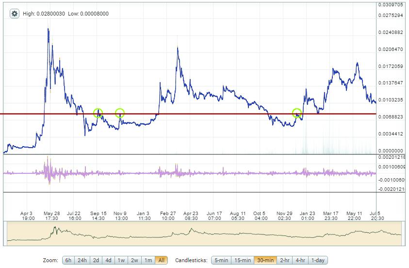 DASH vs. Bitcoin – Altcoin Trading - DASH / Darkcoin Chart