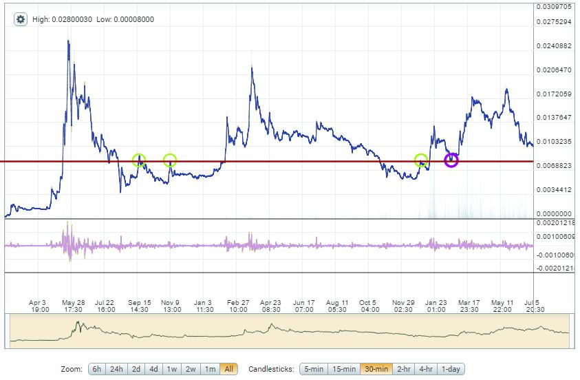 DASH vs. Bitcoin – Altcoin Trading - DASH Chart (ex Darkcoin Chart)