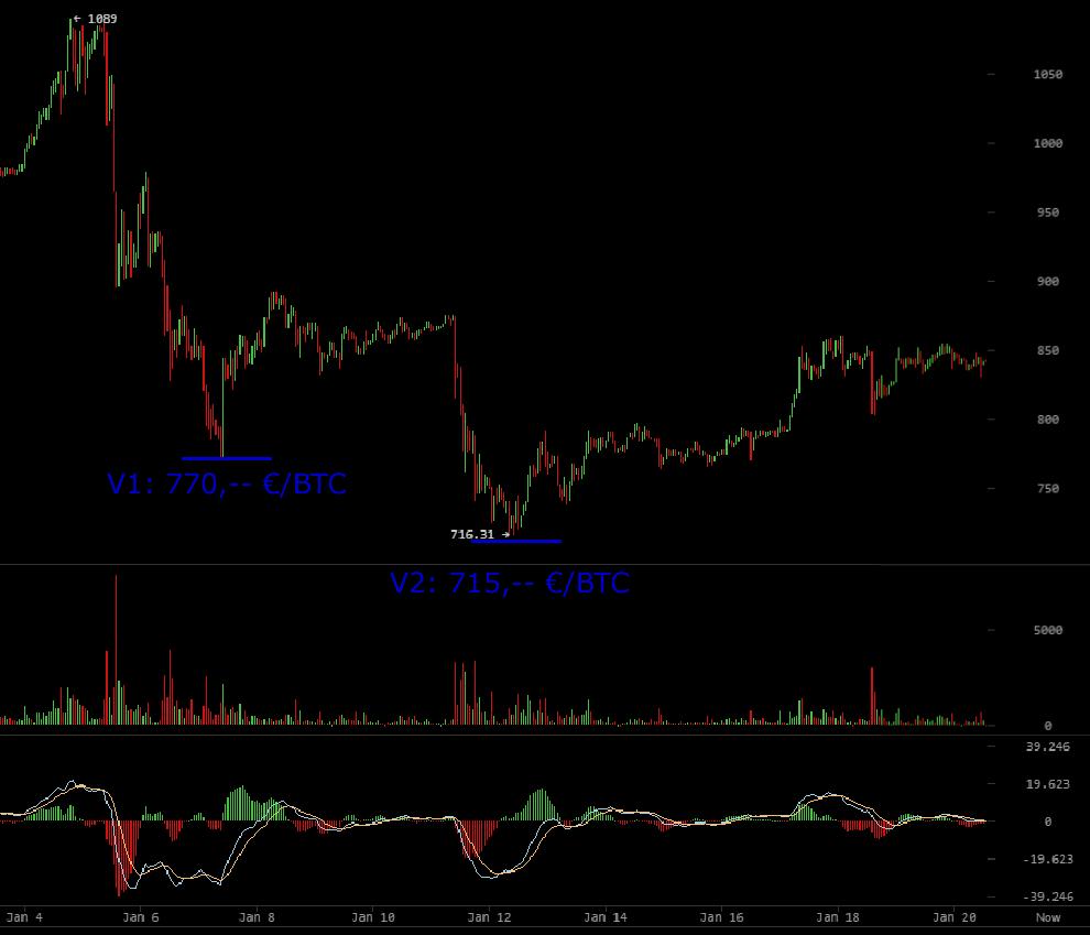 Bitcoin Chartanalyse Kursanalyse BTC