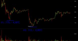 Bitcoin Analyse Chartanalyse Kursanalyse