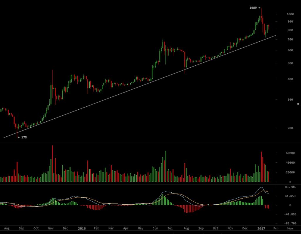 Bitcoin Chartanalyse