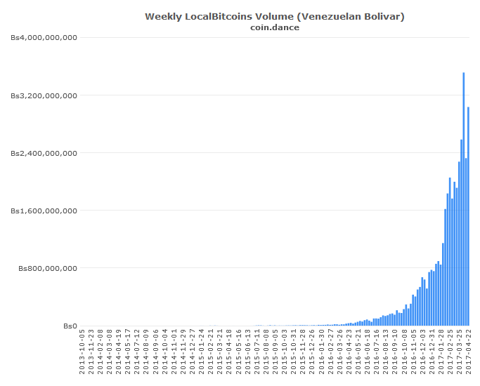 coin-dance-localbitcoins-VEF-volume
